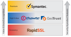 SSL certificates compared