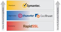 SSL certificates compared