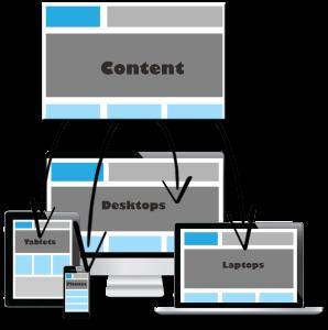responsive web design explained