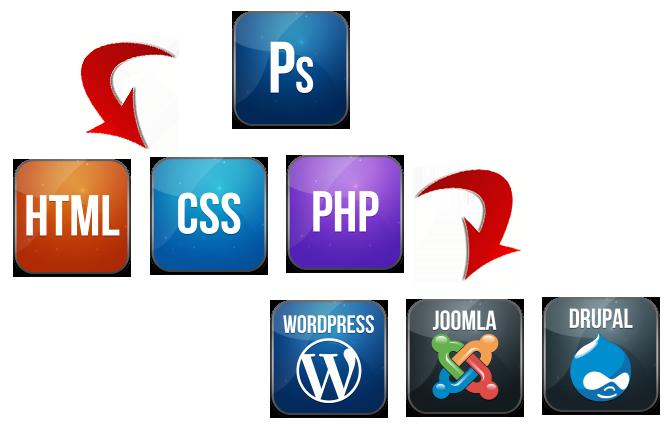 Cutting PSD files to WordPress Website